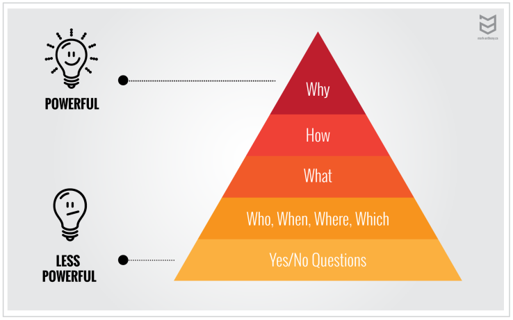 powerful-question-pyramid.png